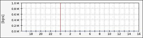 stats-graph