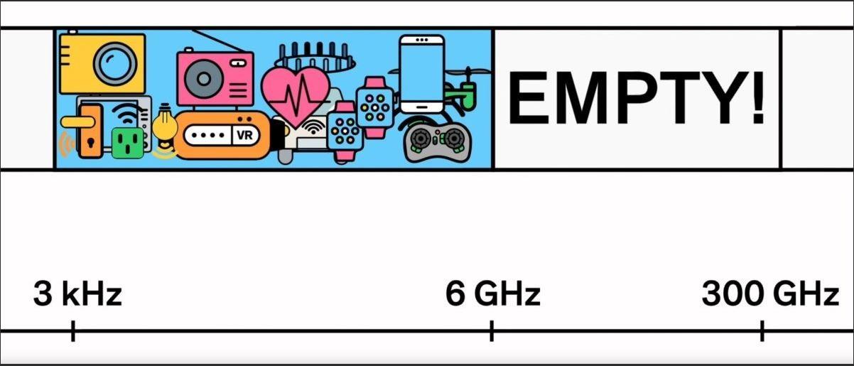 Frekvence nad 6GHz jsou téměř neobsazené.