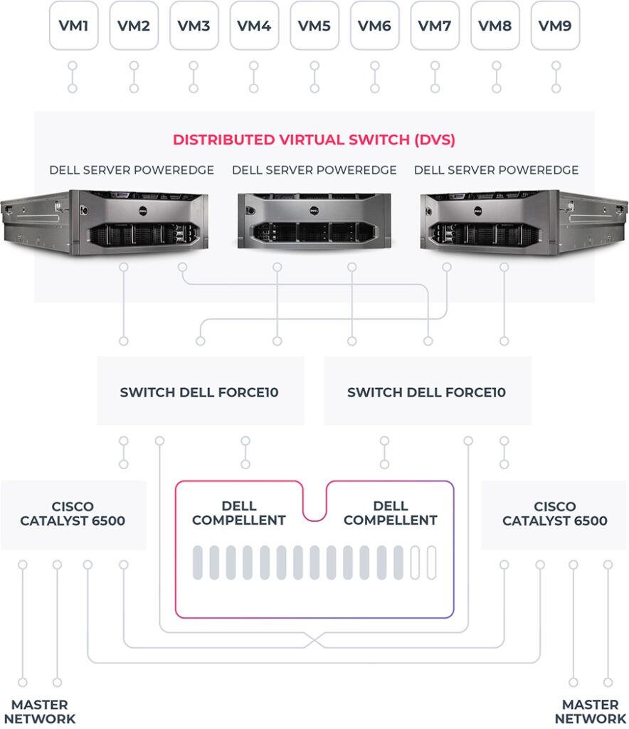 Schéma – Technické řešení naší cloudové infrastruktury