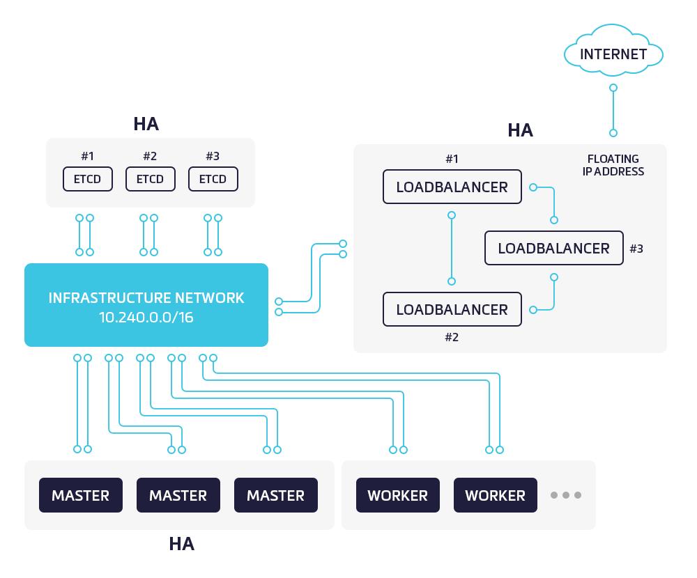 Schéma zapojení Kubernetes clusteru