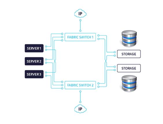 Schéma – příklad zapojení zálohovacího systému