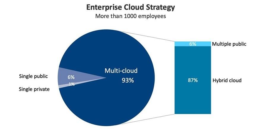 Použití cloudu ve firemním prostředí: hybridní cloud – 87 %, multicloud – 6 %, pouze veřejný cloud – 6 %, pouze privátní cloud – 1 %