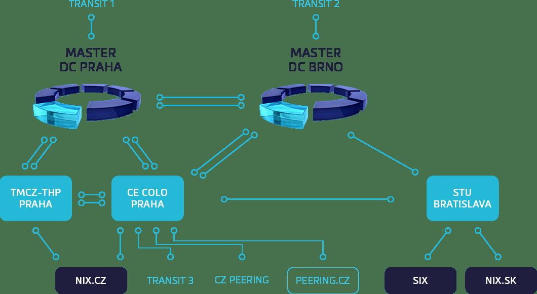 Schéma sítě MasterDC