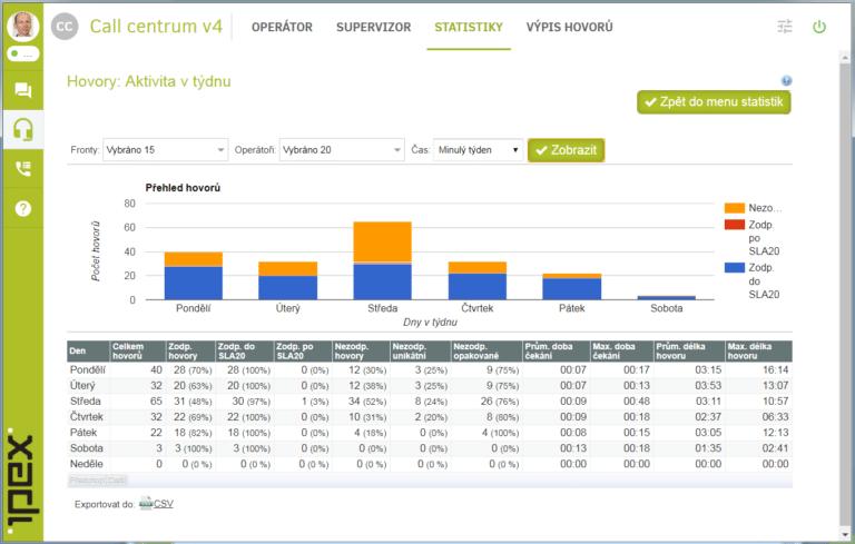 Screenshot statistik call centra