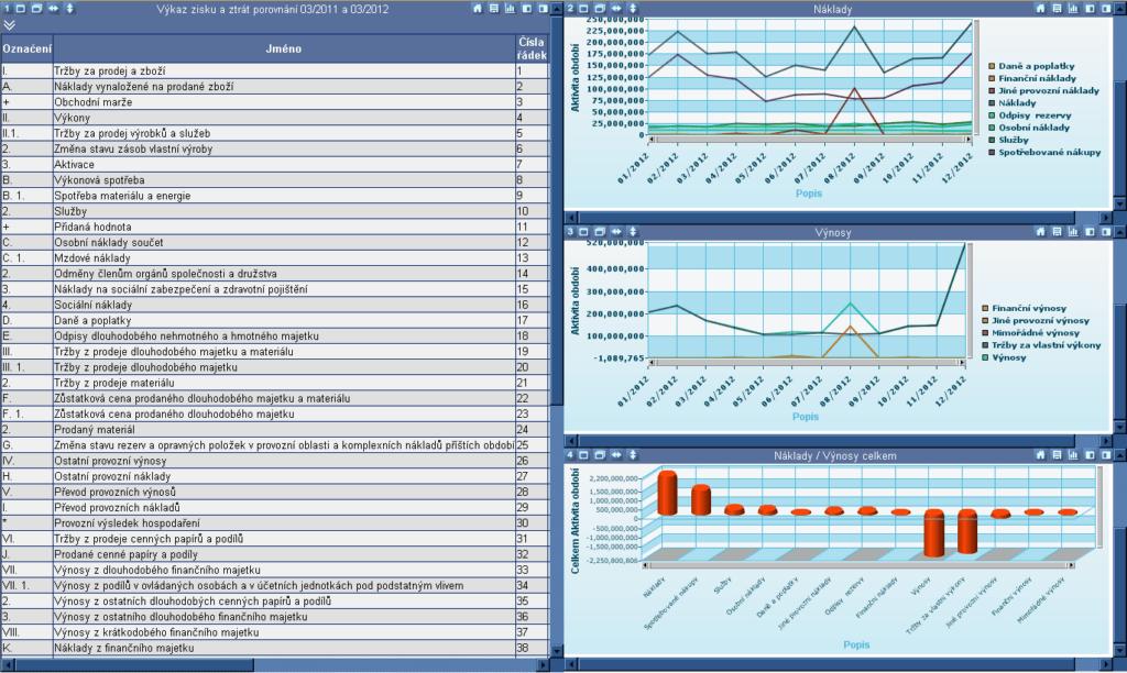 Grafické zobrazení nákladových a výnosových účtů a finanční výsledovka