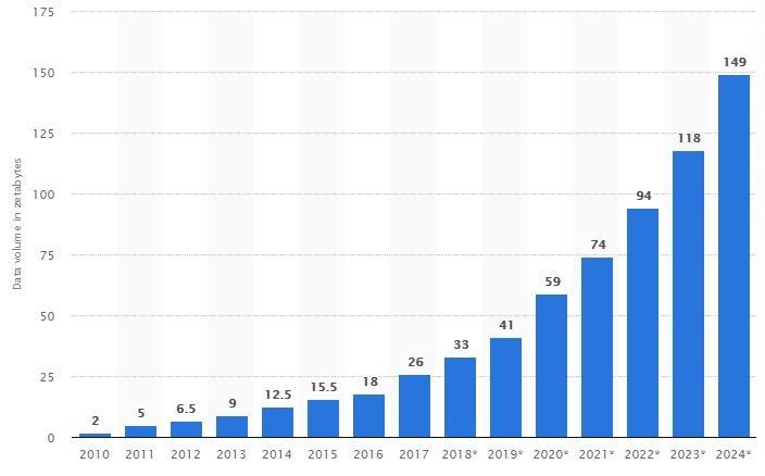 Graf ukazující nárůst digitálních dat od roku 2010 (2ZB) až po rok 2024 (149ZB)