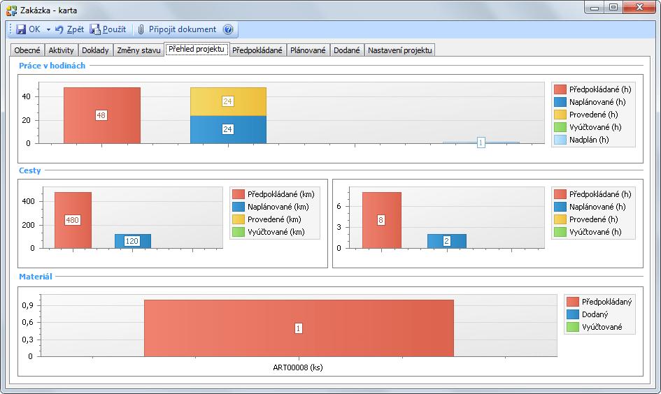 Přehled projektu v modulu řízení projektů
