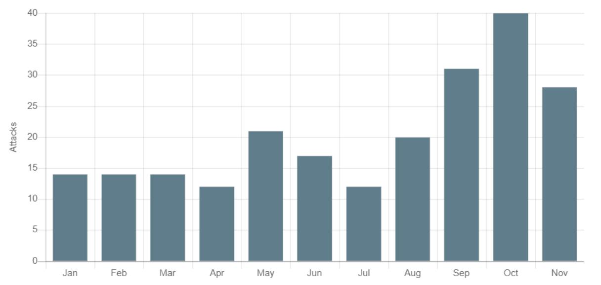 Graf ransomware útoků za jednotlivé měsíce v roce 2020
