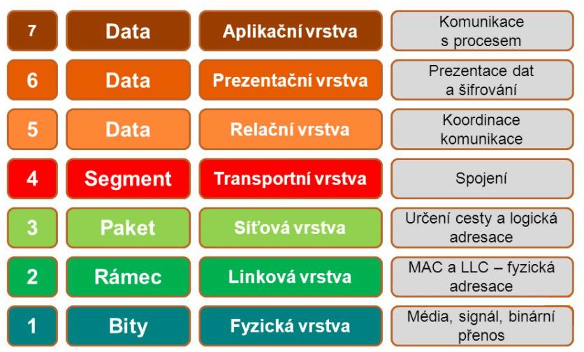 Schéma referenčního modelu ISO/OSI