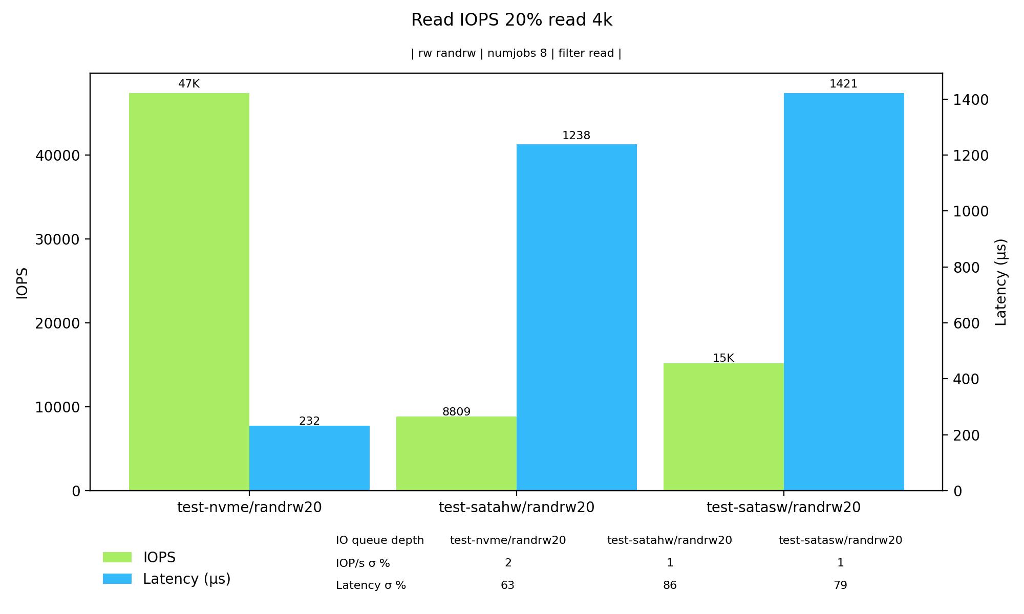 Graf – čtecí IOPS při 20 % čtení a 80 % zápisu