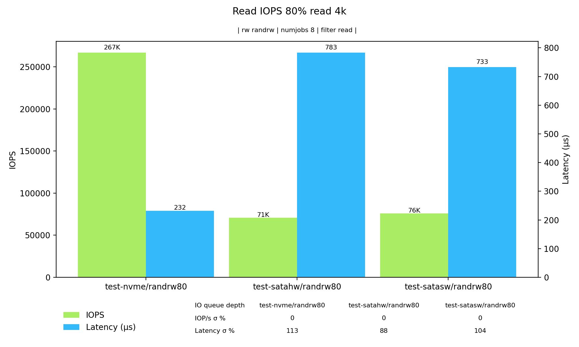 Graf – čtecí IOPS při 80 % čtení a 20 % zápisu