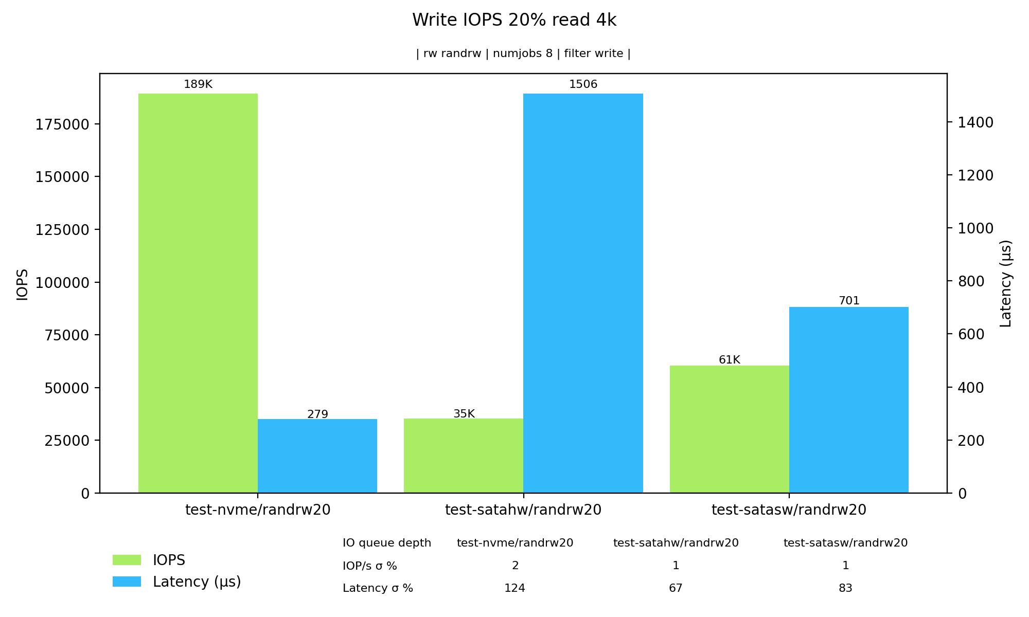 Graf – zapisovací IOPS při 20 % čtení a 80 % zápisu