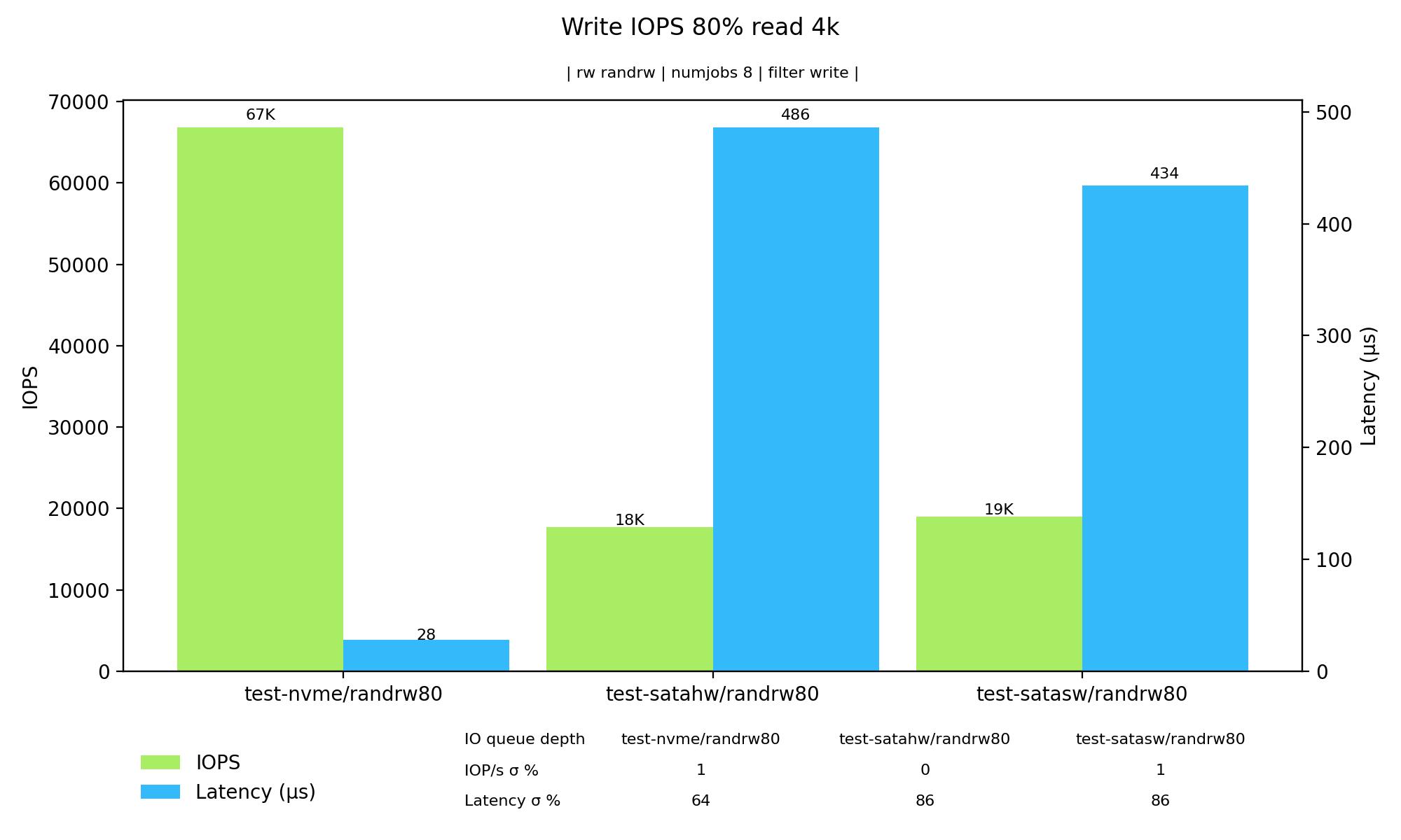Graf – zapisovací IOPS při 80 % čtení a 20 % zápisu