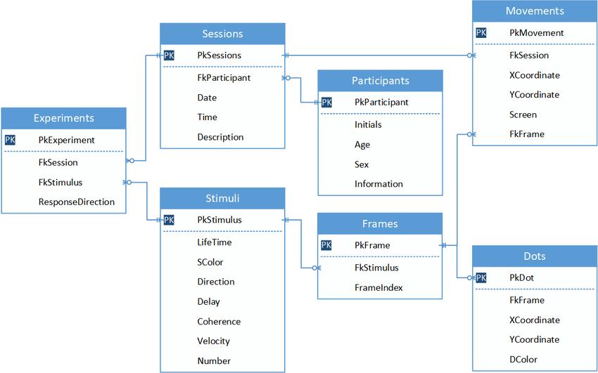 Provázané tabulky v rámci relační databáze