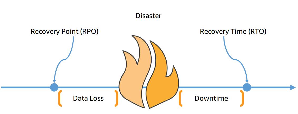 Schéma RPO a RTO