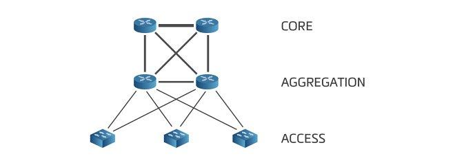 Three-layer architecture of data centres