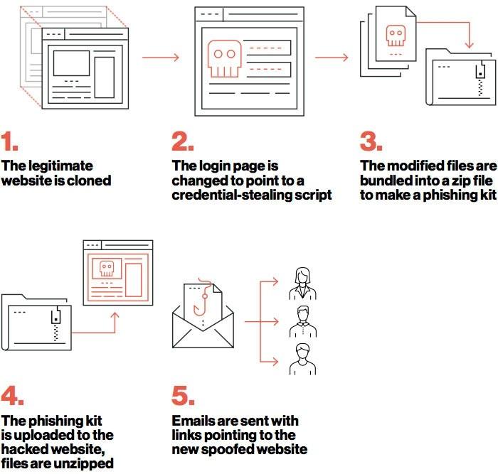 Schéma zobrazující, jak fungují phishingové sady