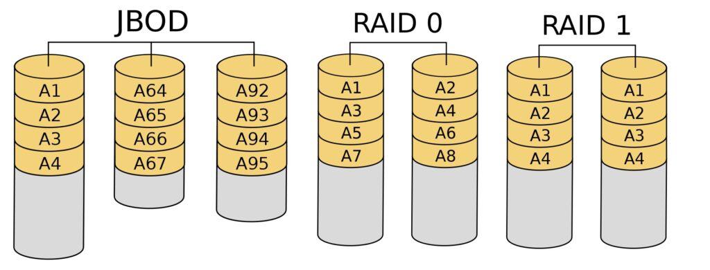 JBOD vs. RAID 0 vs. RAID 1 - srovnání typů diskových polí