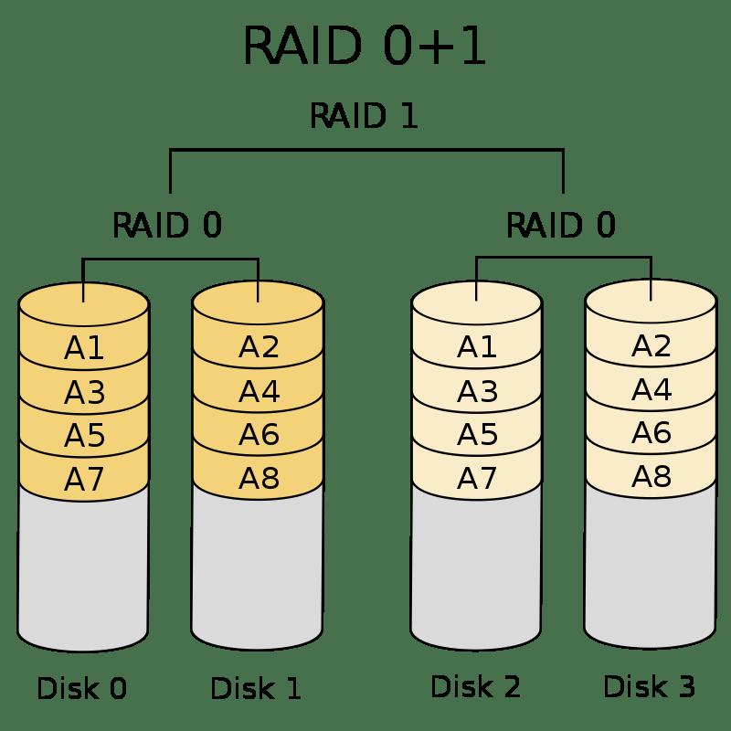 RAID 01 – Schéma diskového pole