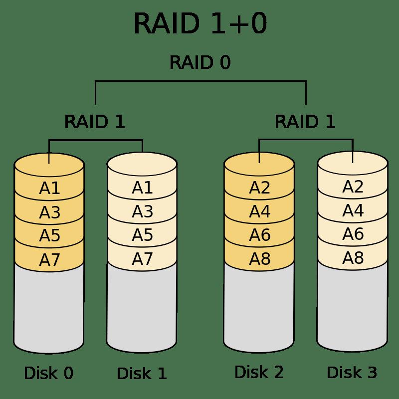 RAID 10 – Schéma diskového pole