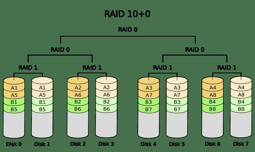 RAID 100 – Schéma diskového pole