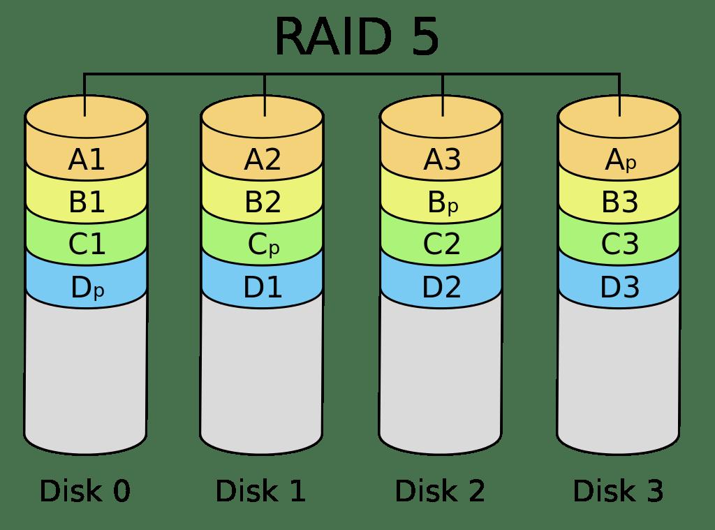 RAID 5 - schéma diskového pole