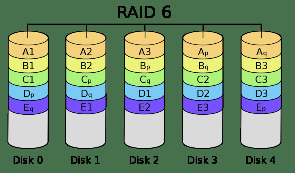 RAID 6 – Schéma diskového pole