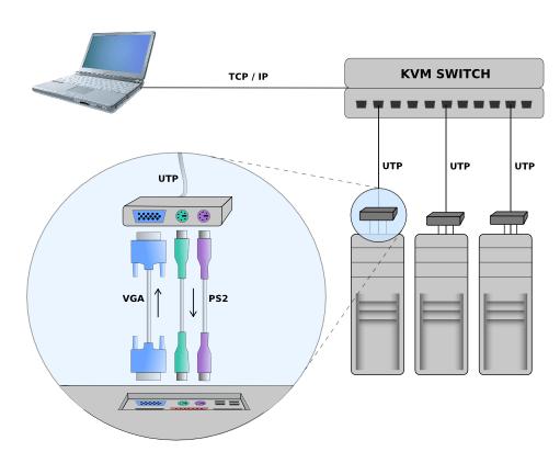 Schéma připojení KVM over IP