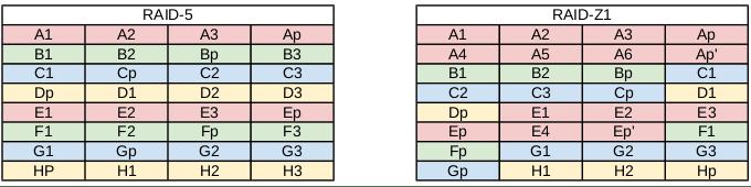 Ukládání dat v RAID 5 a v RAID Z1